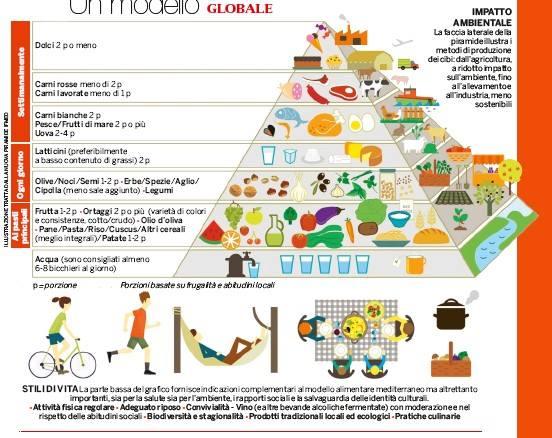 nuova-piramide-alimentare-14-09-2016